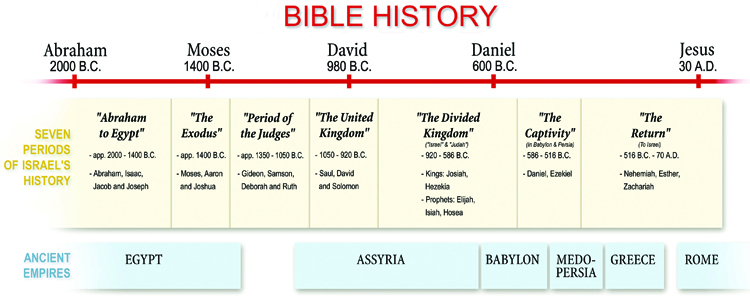 Bible History Chart 4 blog post